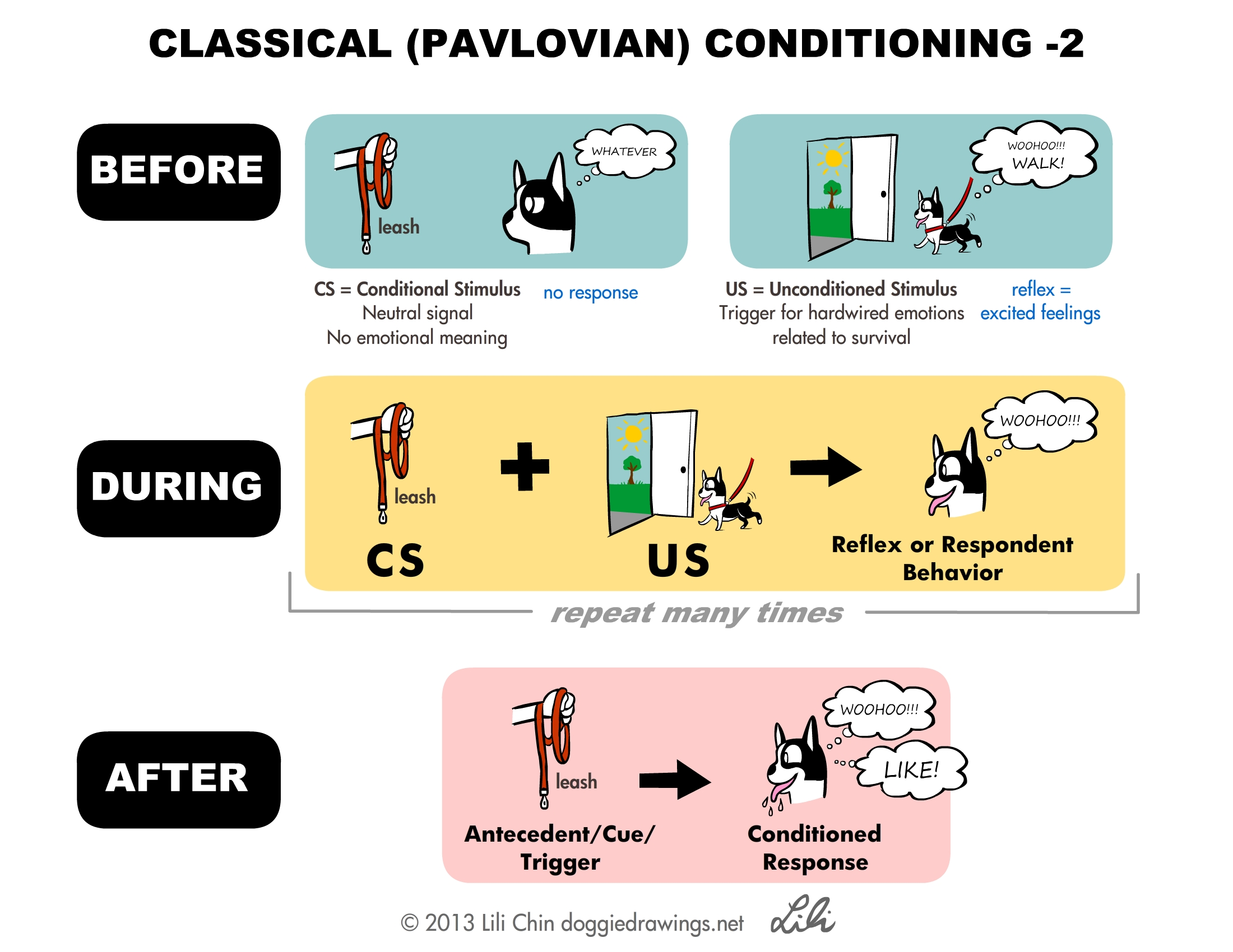 Classical Conditioning - Creating good feelings about things 3