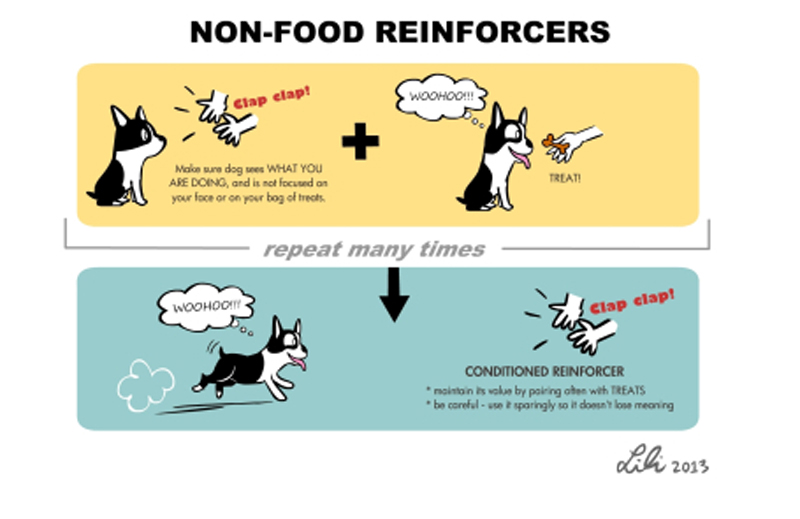 Classical Conditioning - Creating good feelings about things 2